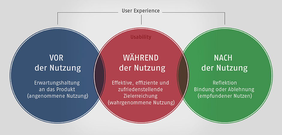 Vor, während, nach User Experience