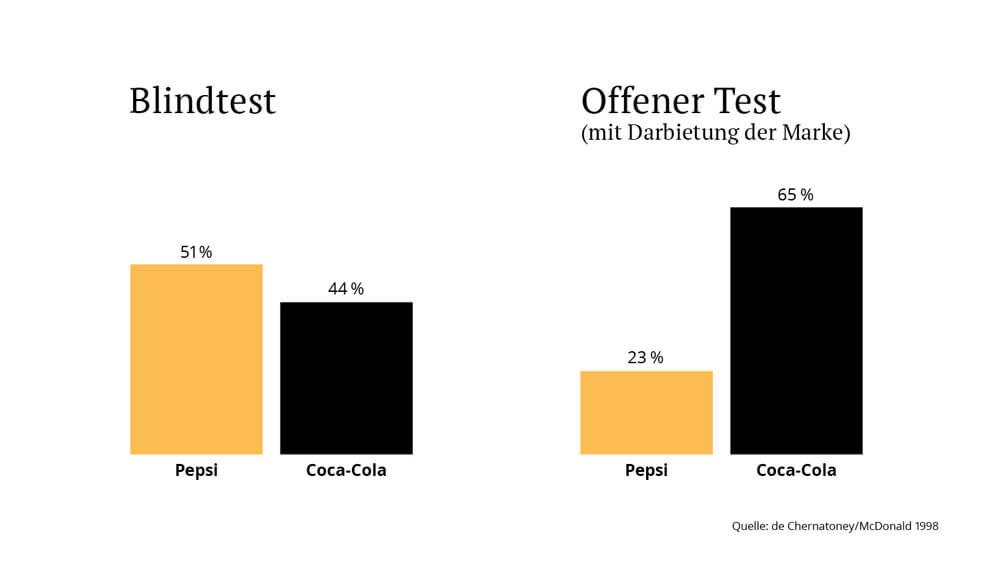 Coca-Cola-Pepsi-Blindtest-Branding