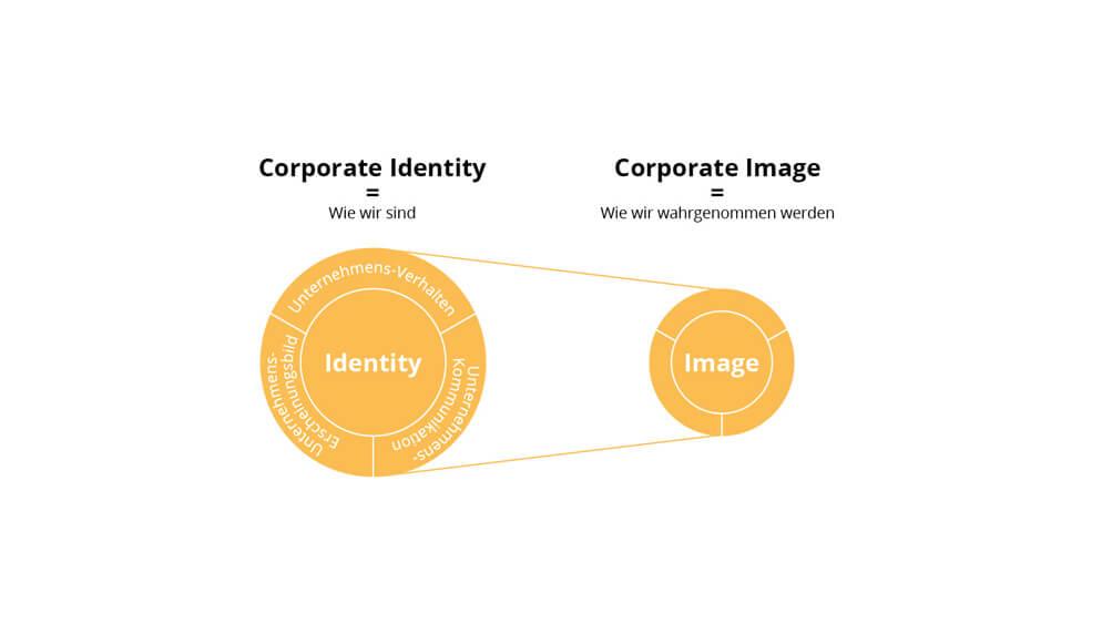 Corporate-Identity-Corporate-Image