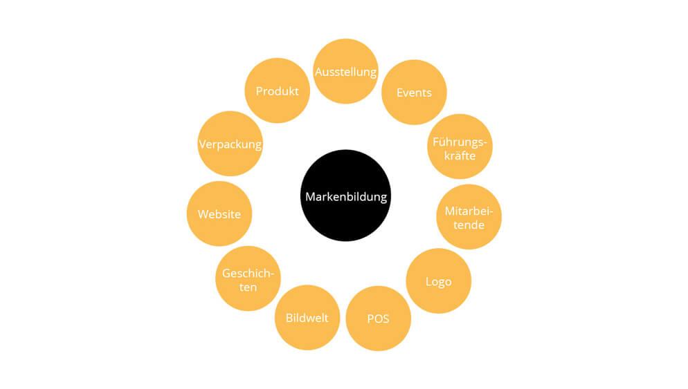 Einflussfaktoren-einer-Marke