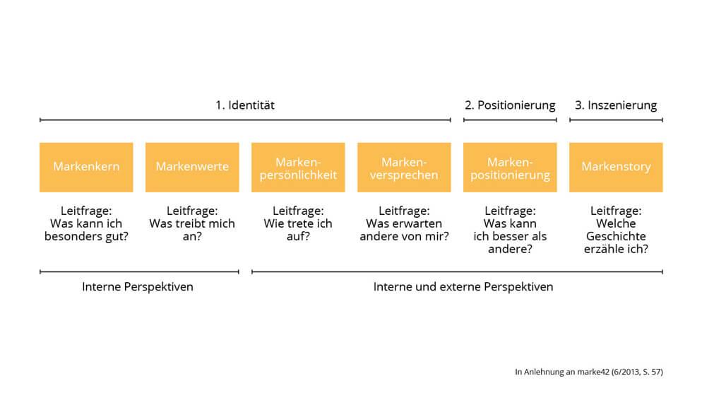 Markenidentität-Positionierung-Inszenierung-Fragen